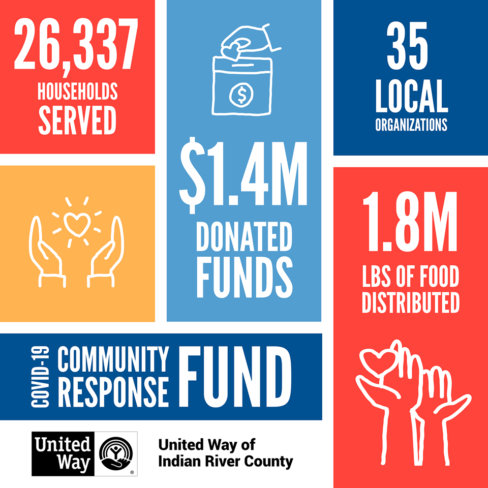26,337 households served, 1.4M donated funds, 35 local organizations, 1.8M pounds of food distributed